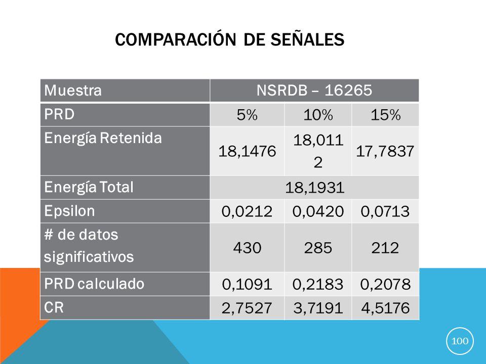 COMPARACIÓN DE SEÑALES