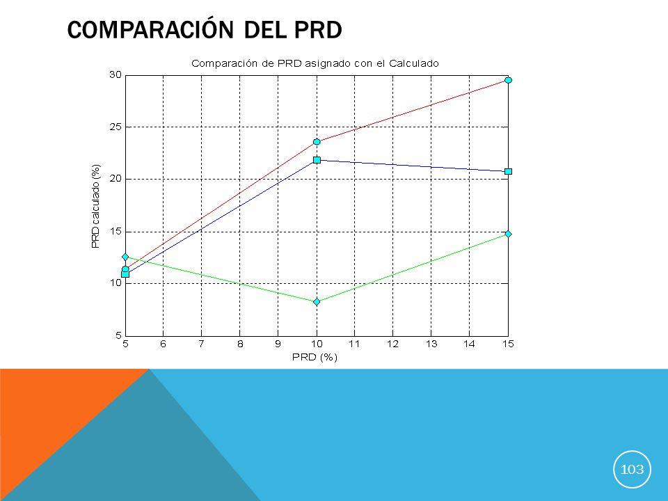 Comparación del PRD