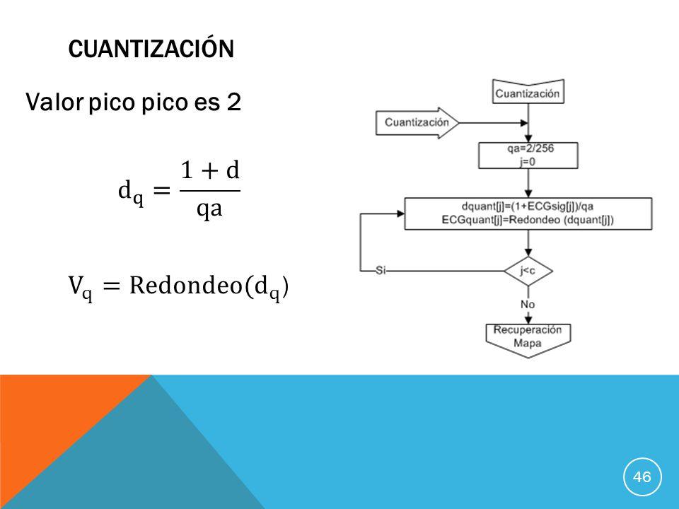 Cuantización Valor pico pico es 2 d q = 1+d qa V q =Redondeo( d q )