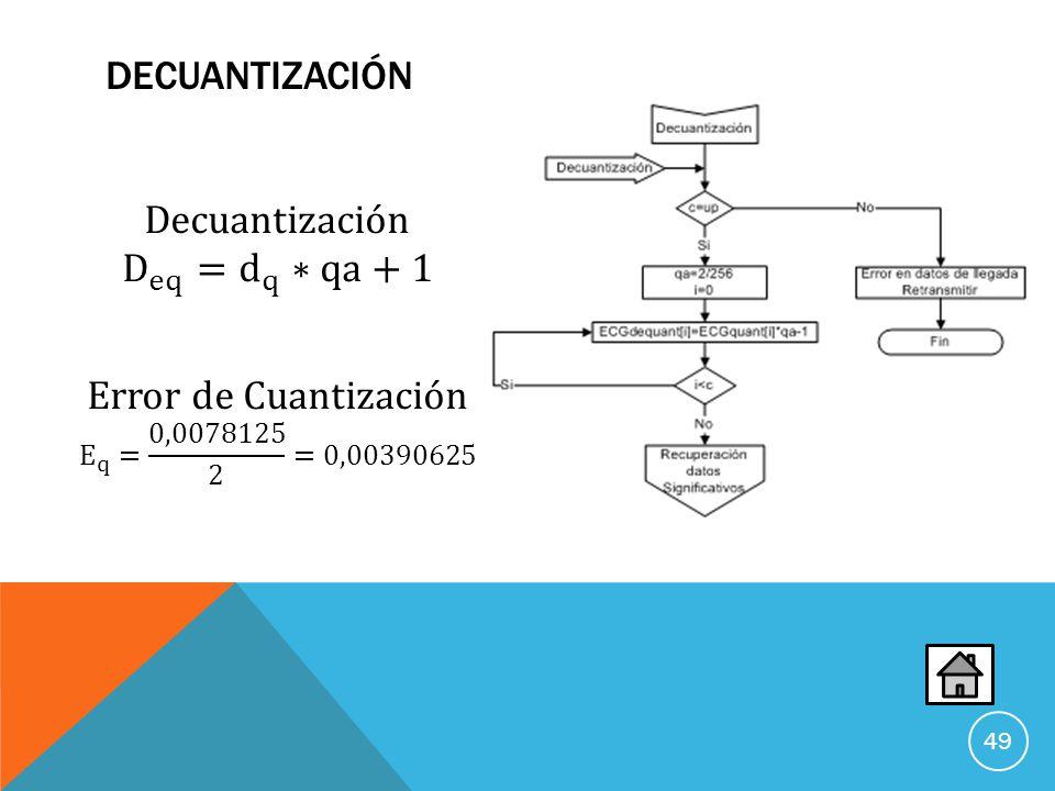 DeCuantización Decuantización D eq = d q ∗qa+1 Error de Cuantización