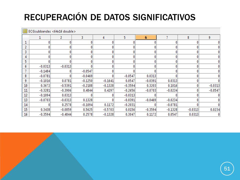 Recuperación de datos significativos