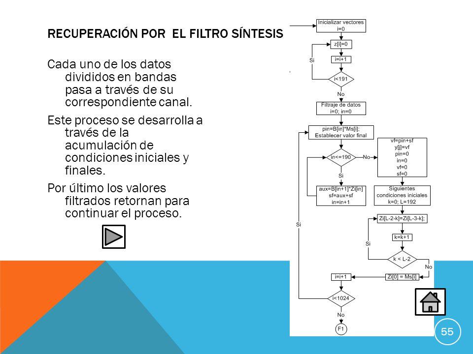 Recuperación por el Filtro síntesis