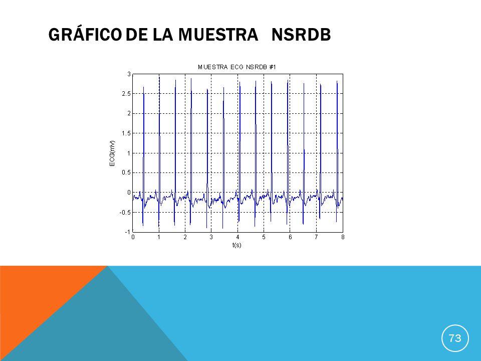 GRÁFICO DE LA MUESTRA NSRDB