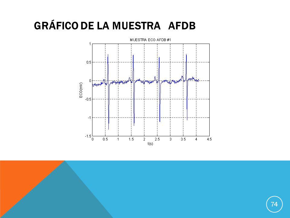 GRÁFICO DE LA MUESTRA AFDB