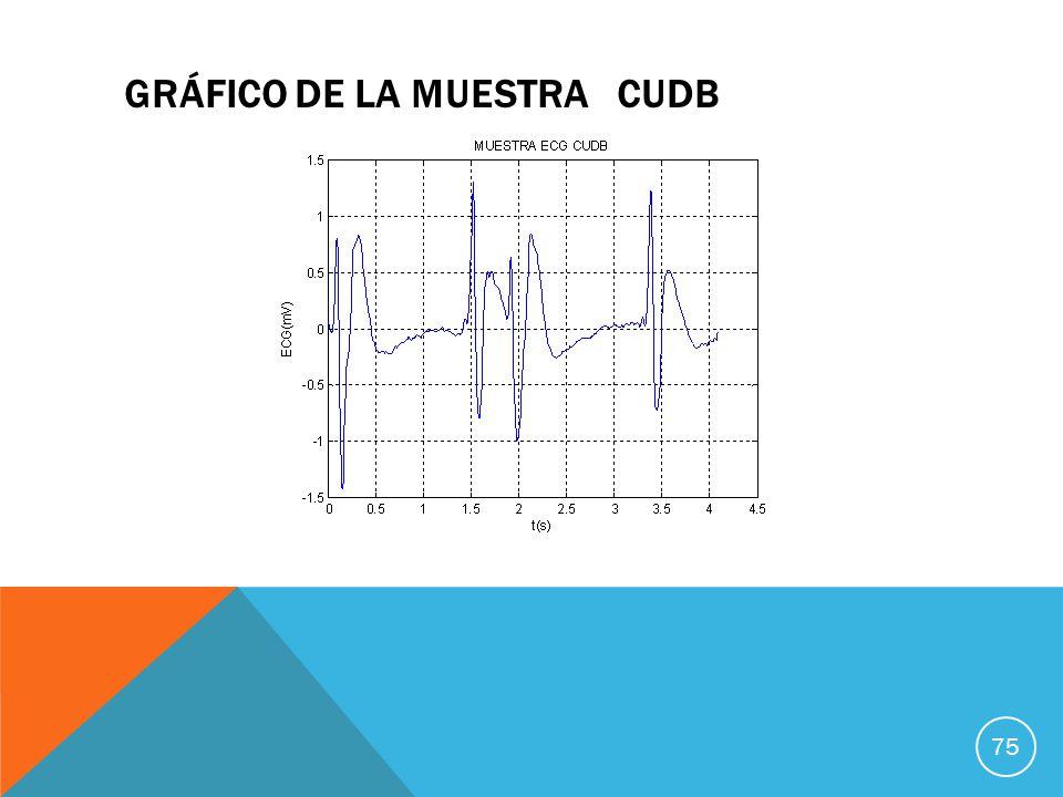 GRÁFICO DE LA MUESTRA CUDB