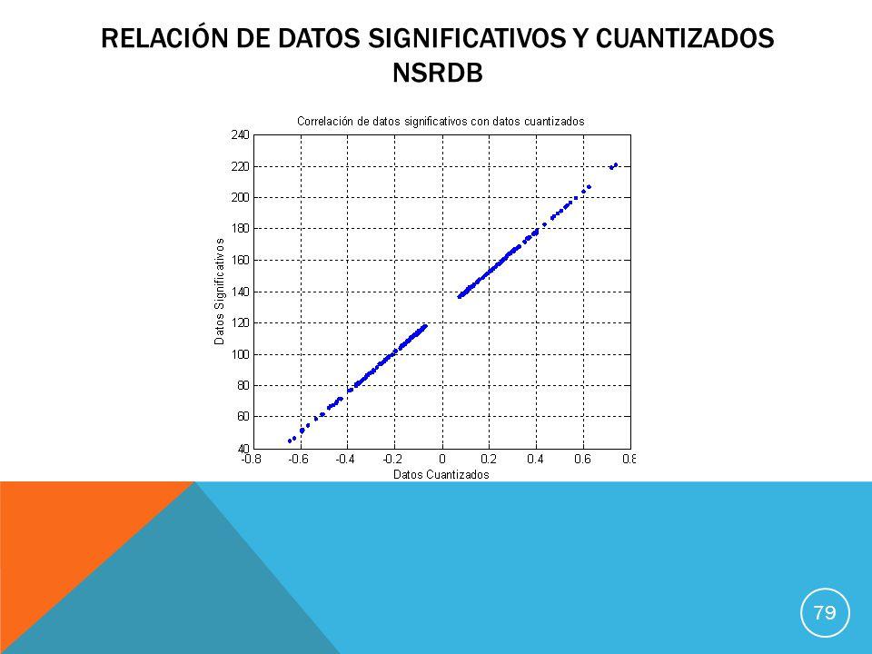 Relación de datos significativos y cuantizados nsrdb