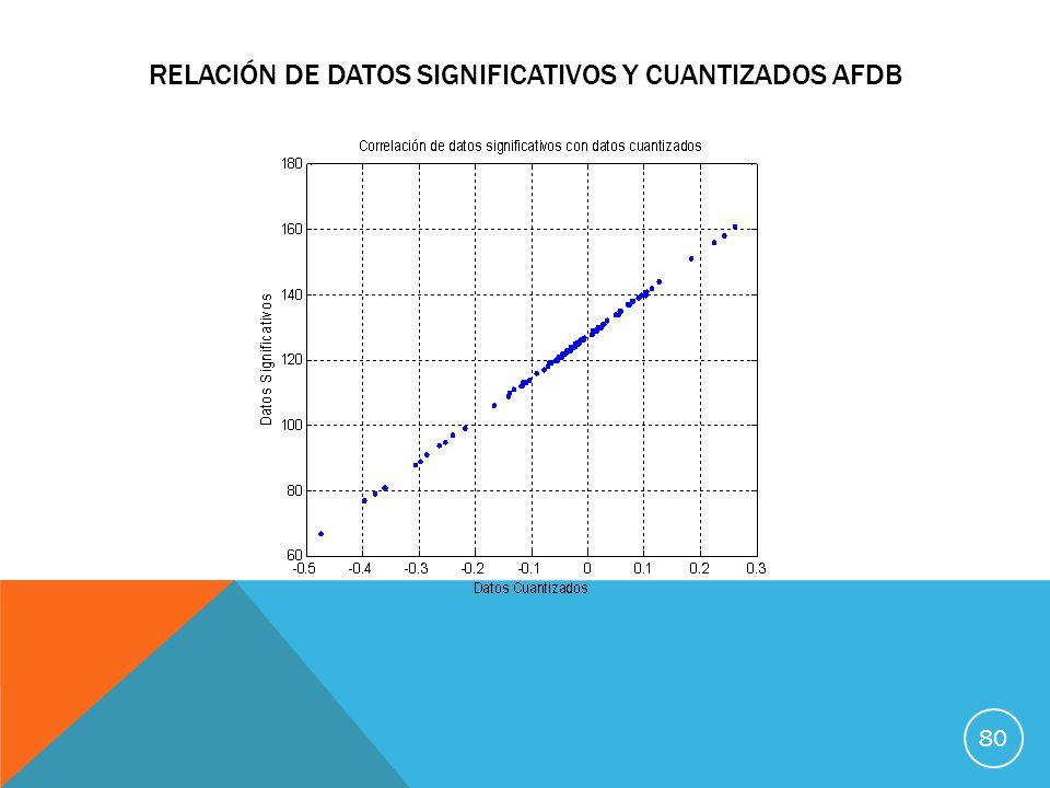 Relación de datos significativos y cuantizados afdb