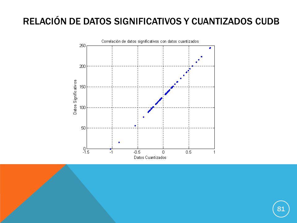 Relación de datos significativos y cuantizados cudb