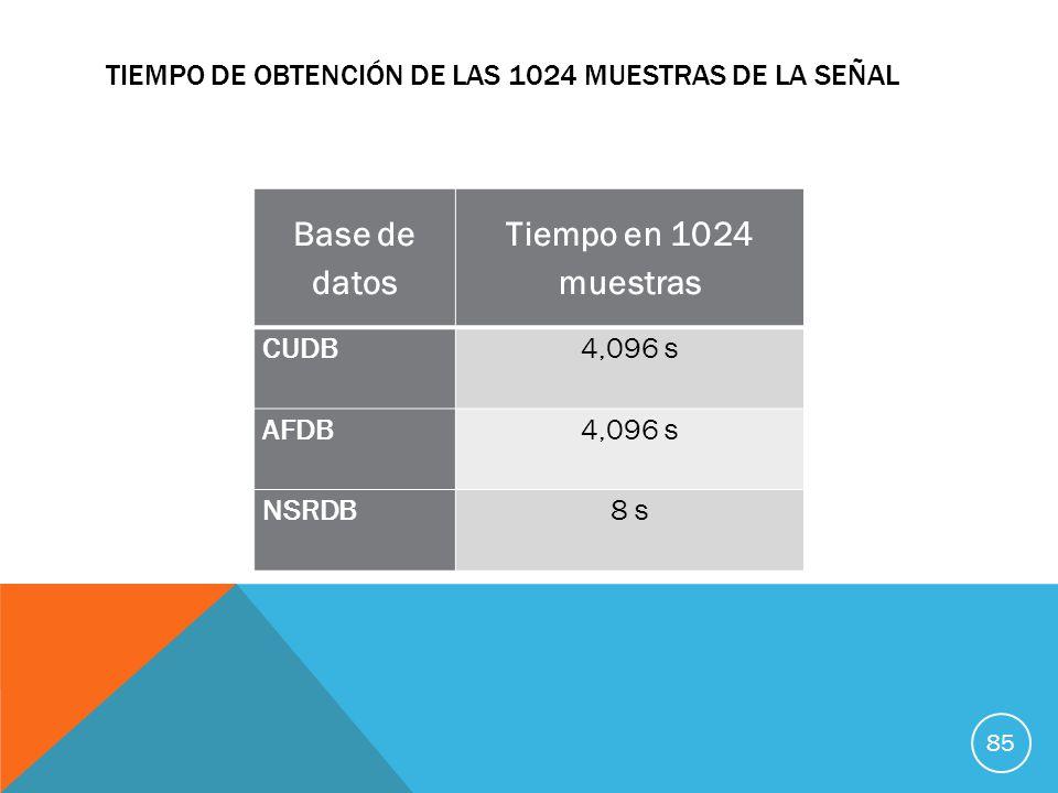 Tiempo de obtención de las 1024 muestras de la señal