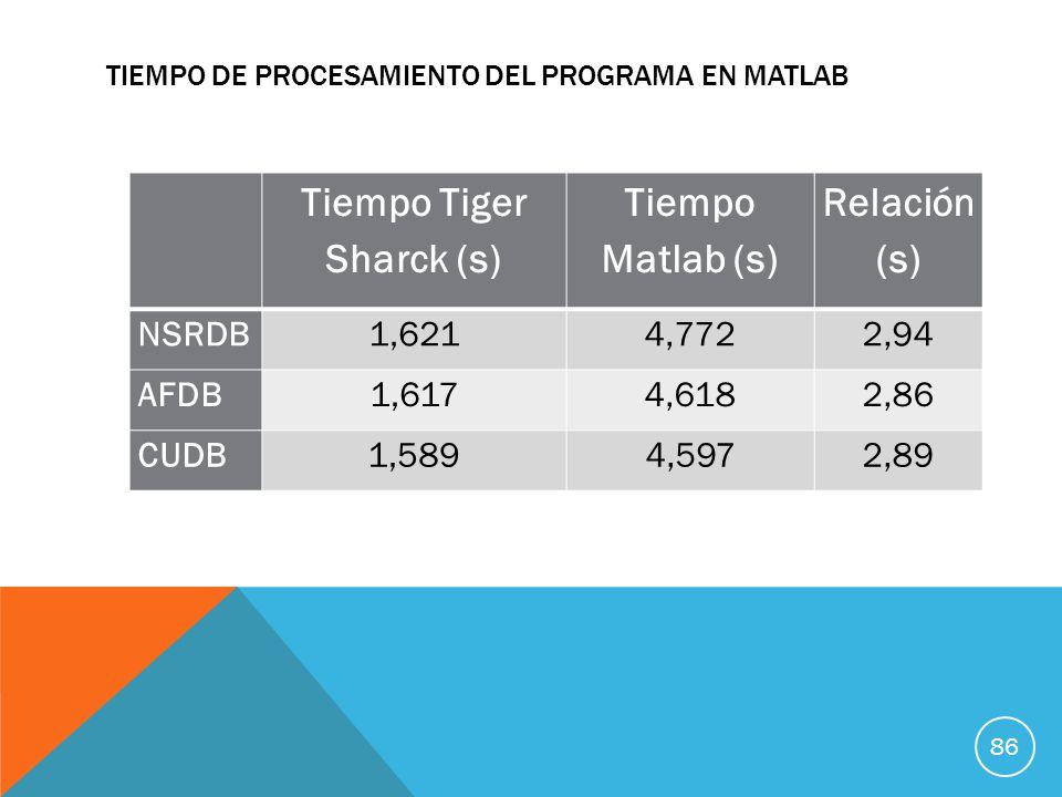 Tiempo de procesamiento del programa en Matlab