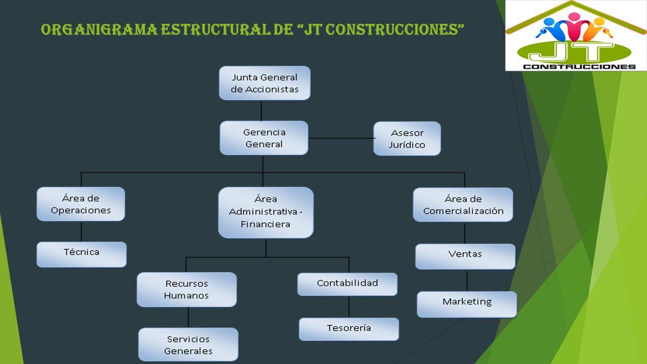 Organigrama Estructural de JT Construcciones