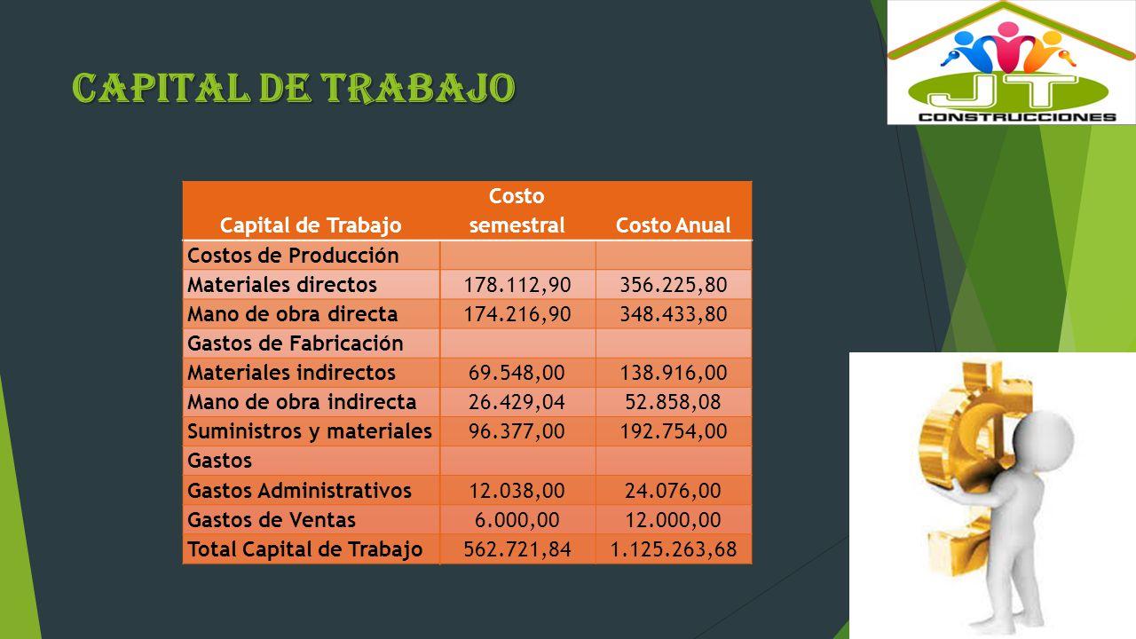 Capital de Trabajo Capital de Trabajo Costo semestral Costo Anual