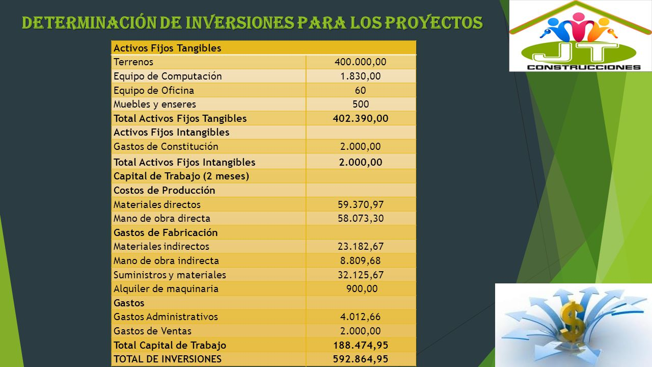 Determinación de Inversiones para los Proyectos
