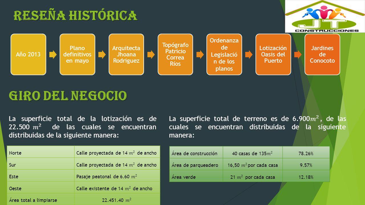 RESEÑA HISTÓRICA GIRO DEL NEGOCIO