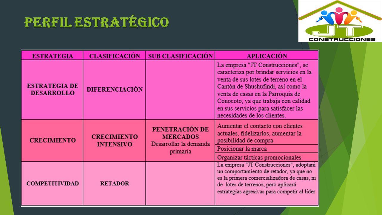 Perfil Estratégico