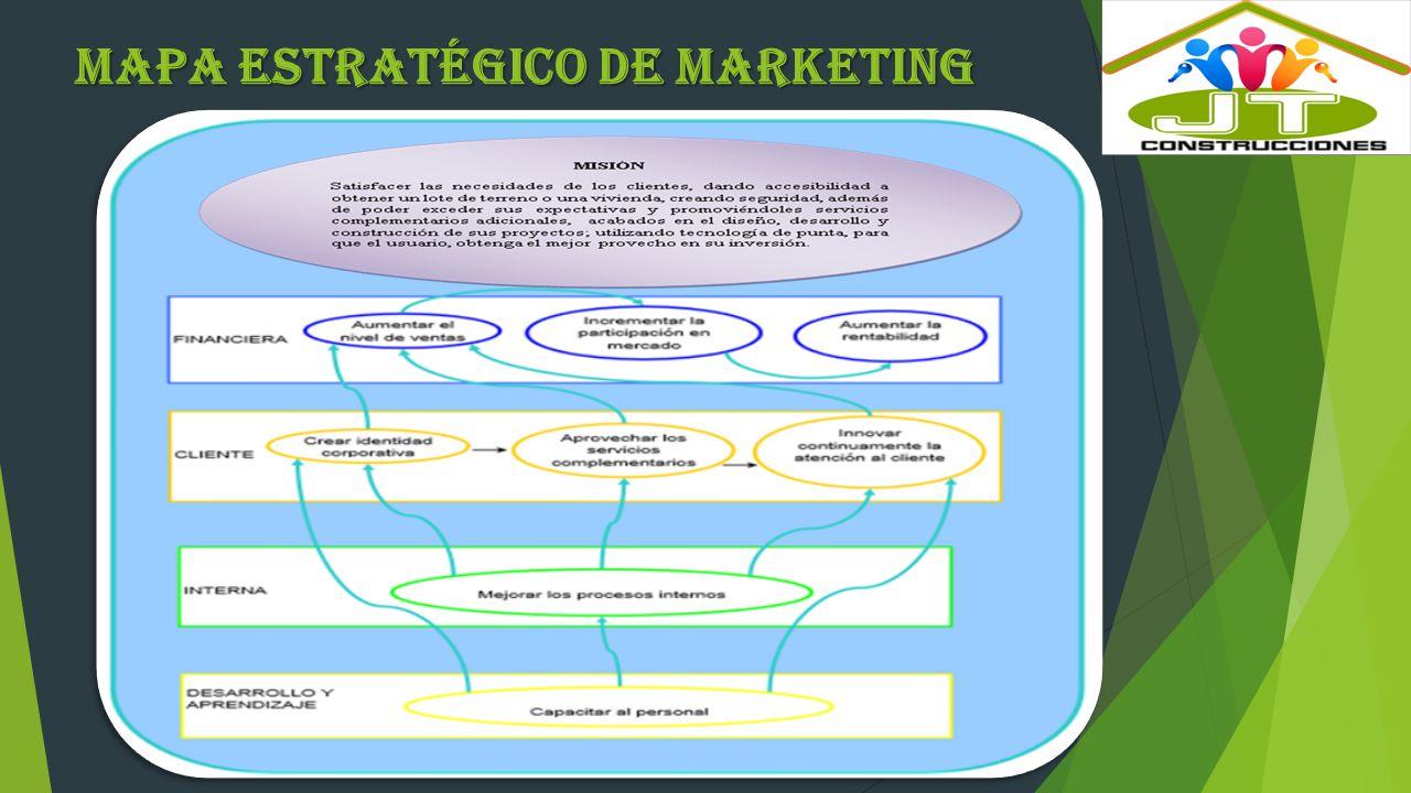 Mapa Estratégico de Marketing