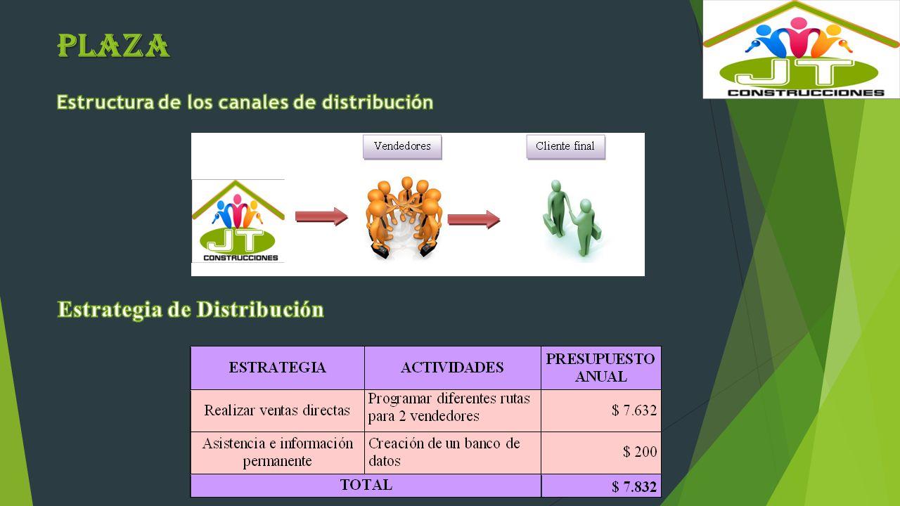 PLAZA Estrategia de Distribución