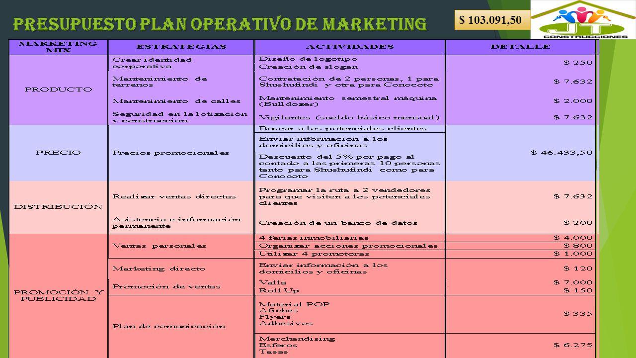 Presupuesto plan operativo de marketing