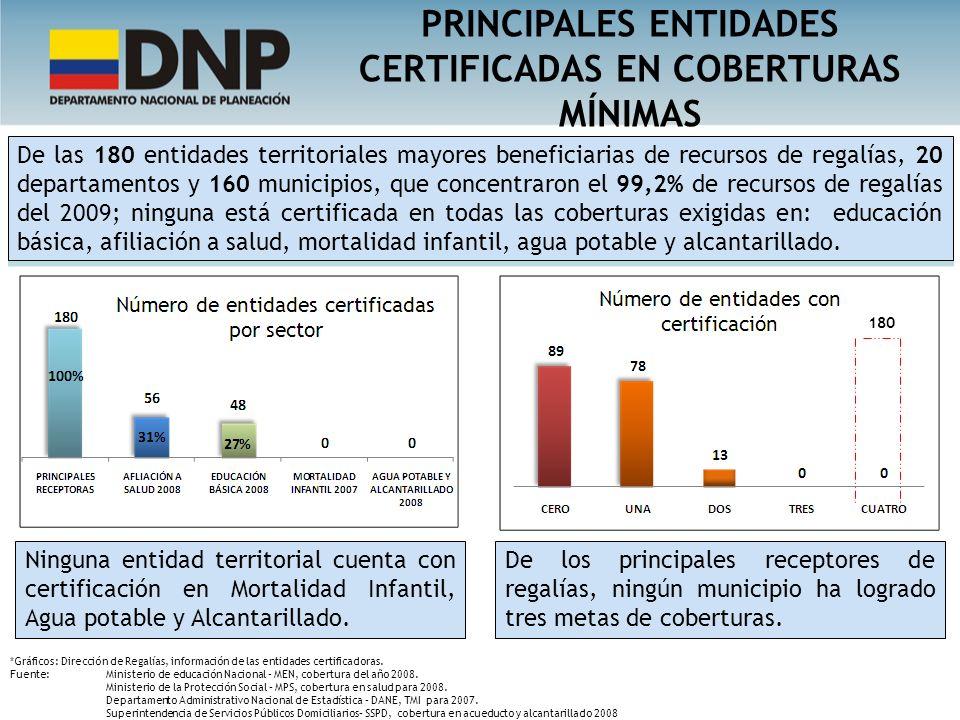 PRINCIPALES ENTIDADES CERTIFICADAS EN COBERTURAS MÍNIMAS
