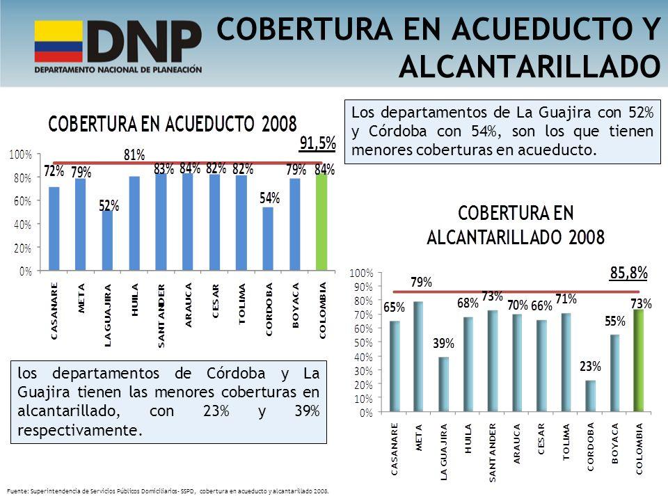 COBERTURA EN ACUEDUCTO Y ALCANTARILLADO