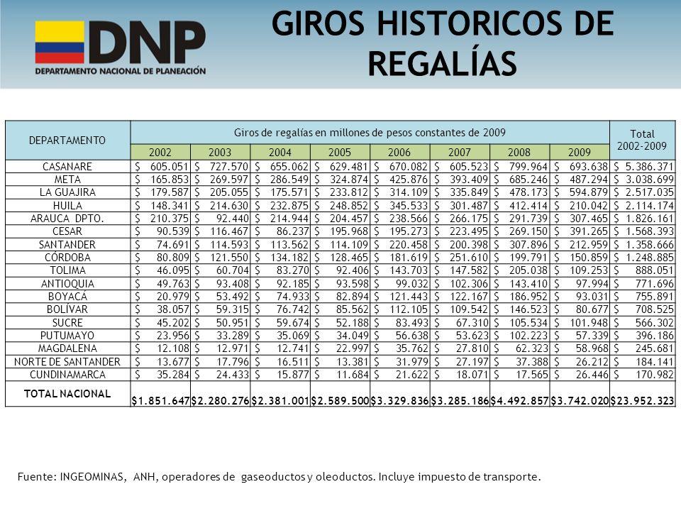 GIROS HISTORICOS DE REGALÍAS