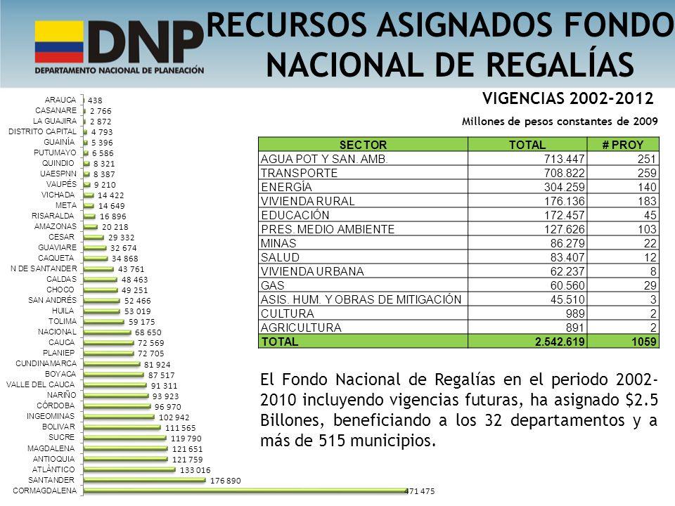 RECURSOS ASIGNADOS FONDO NACIONAL DE REGALÍAS