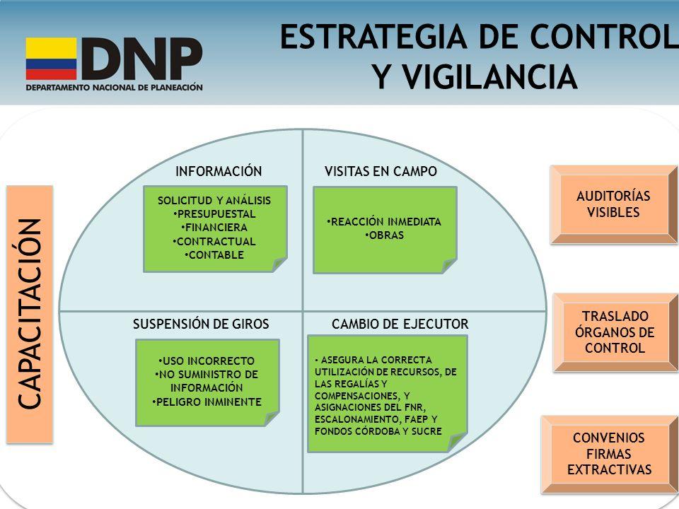 ESTRATEGIA DE CONTROL Y VIGILANCIA