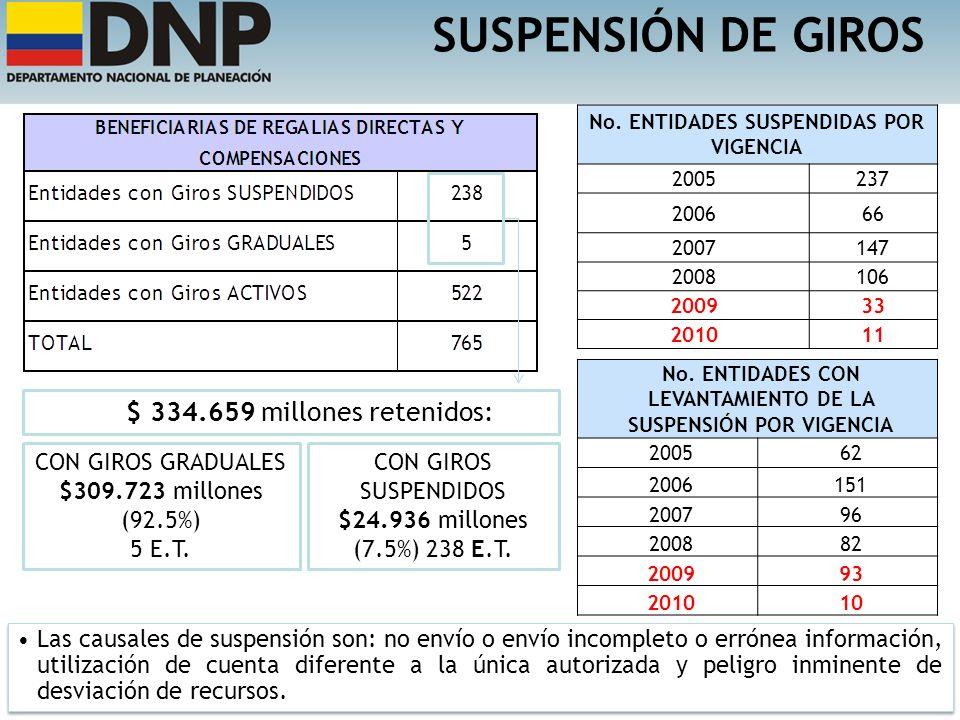 SUSPENSIÓN DE GIROS $ 334.659 millones retenidos: CON GIROS GRADUALES