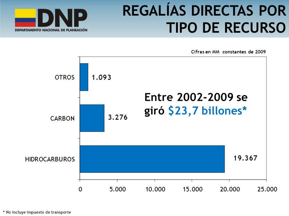 REGALÍAS DIRECTAS POR TIPO DE RECURSO