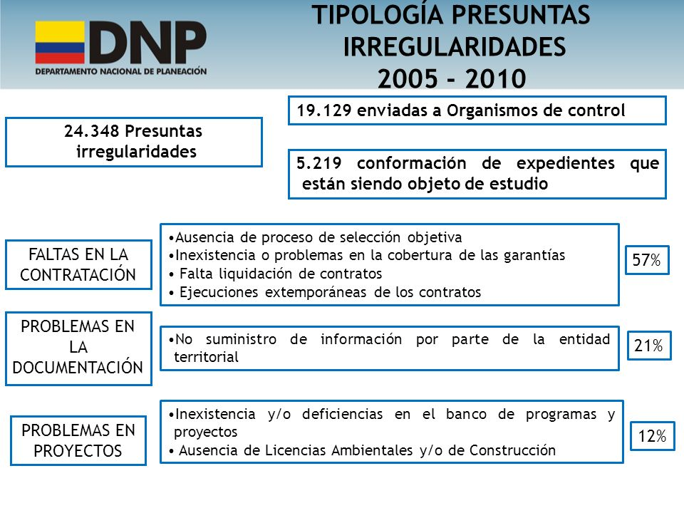 TIPOLOGÍA PRESUNTAS IRREGULARIDADES 24.348 Presuntas irregularidades