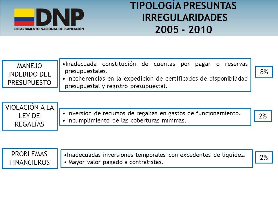 TIPOLOGÍA PRESUNTAS IRREGULARIDADES