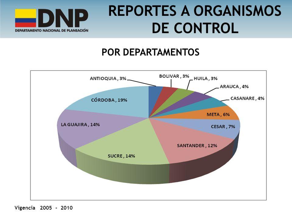 REPORTES A ORGANISMOS DE CONTROL