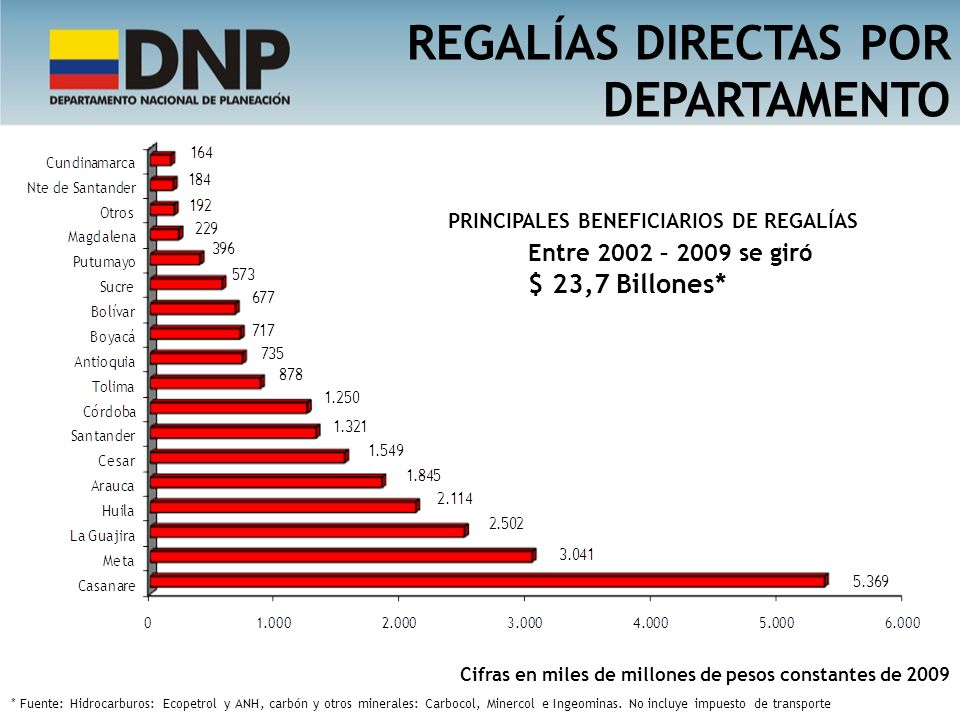 REGALÍAS DIRECTAS POR DEPARTAMENTO