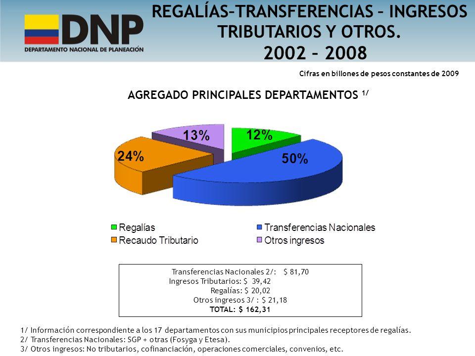 2002 – 2008 REGALÍAS–TRANSFERENCIAS – INGRESOS TRIBUTARIOS Y OTROS.