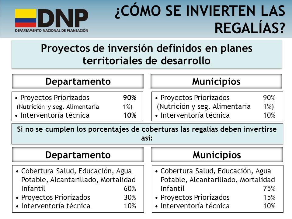Proyectos de inversión definidos en planes territoriales de desarrollo