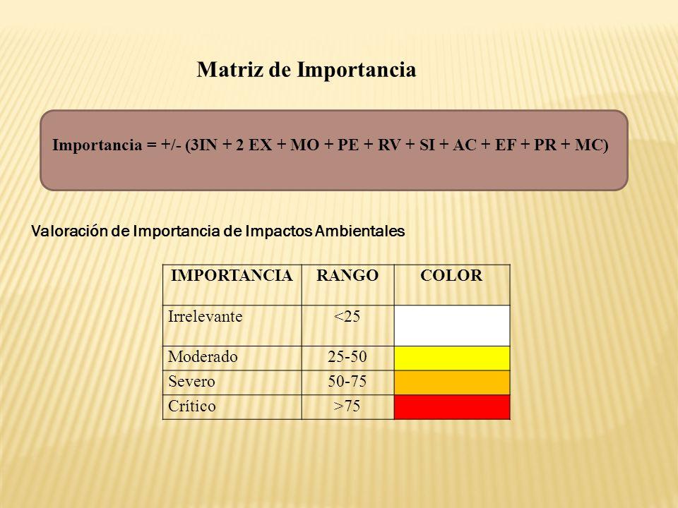 Matriz de Importancia Importancia = +/- (3IN + 2 EX + MO + PE + RV + SI + AC + EF + PR + MC) Valoración de Importancia de Impactos Ambientales.