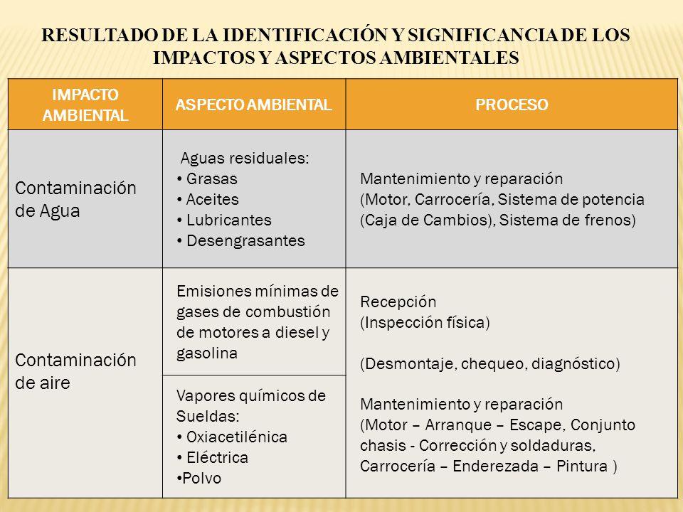RESULTADO DE LA IDENTIFICACIÓN Y SIGNIFICANCIA DE LOS IMPACTOS Y ASPECTOS AMBIENTALES