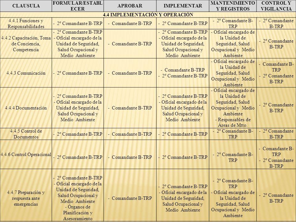 MANTENIMIENTO Y REGISTROS 4.4 IMPLEMENTACIÓN Y OPERACIÓN