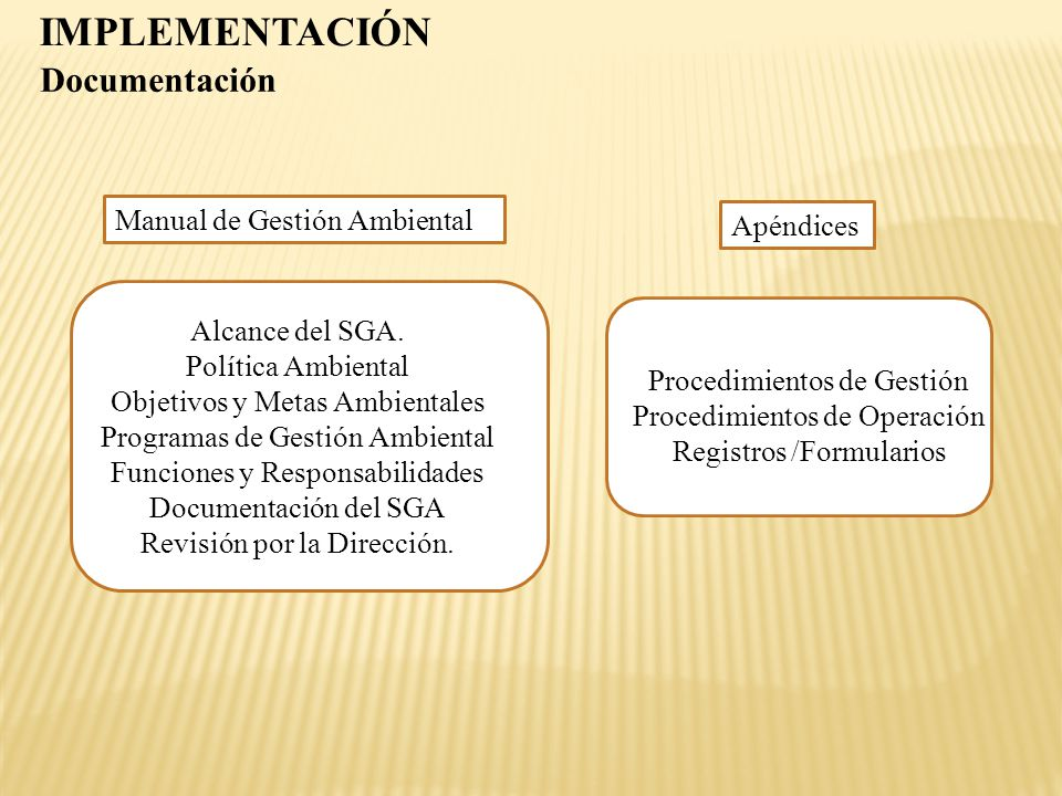 IMPLEMENTACIÓN Documentación Manual de Gestión Ambiental Apéndices