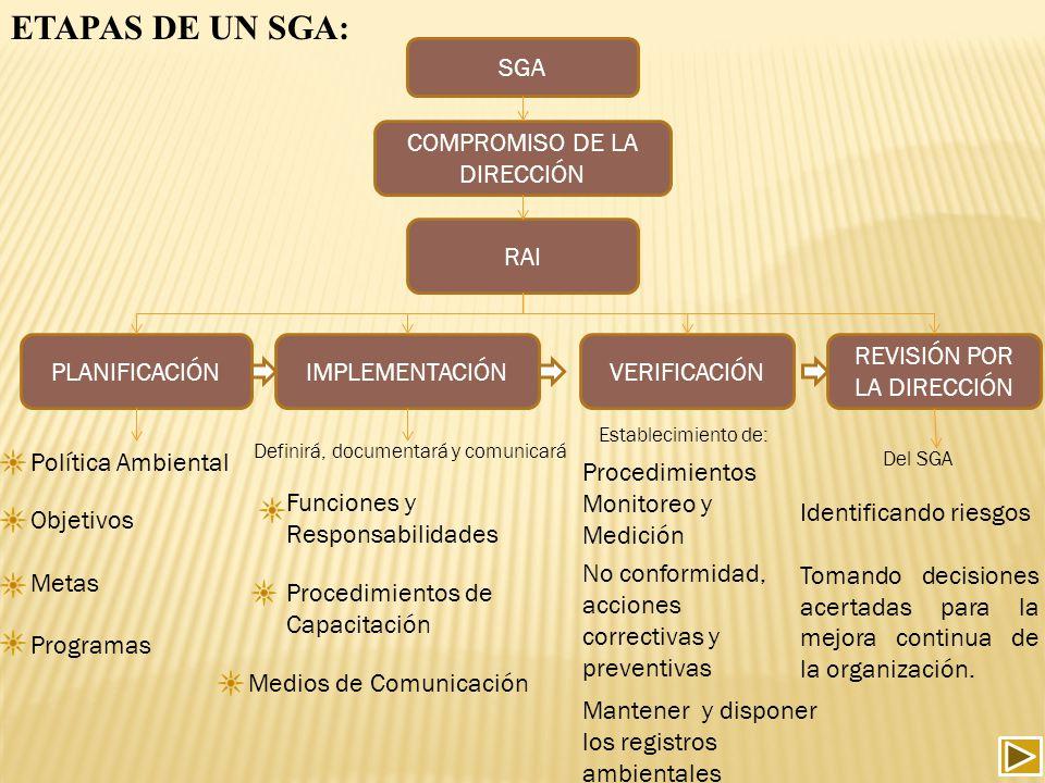 ETAPAS DE UN SGA: SGA COMPROMISO DE LA DIRECCIÓN RAI PLANIFICACIÓN