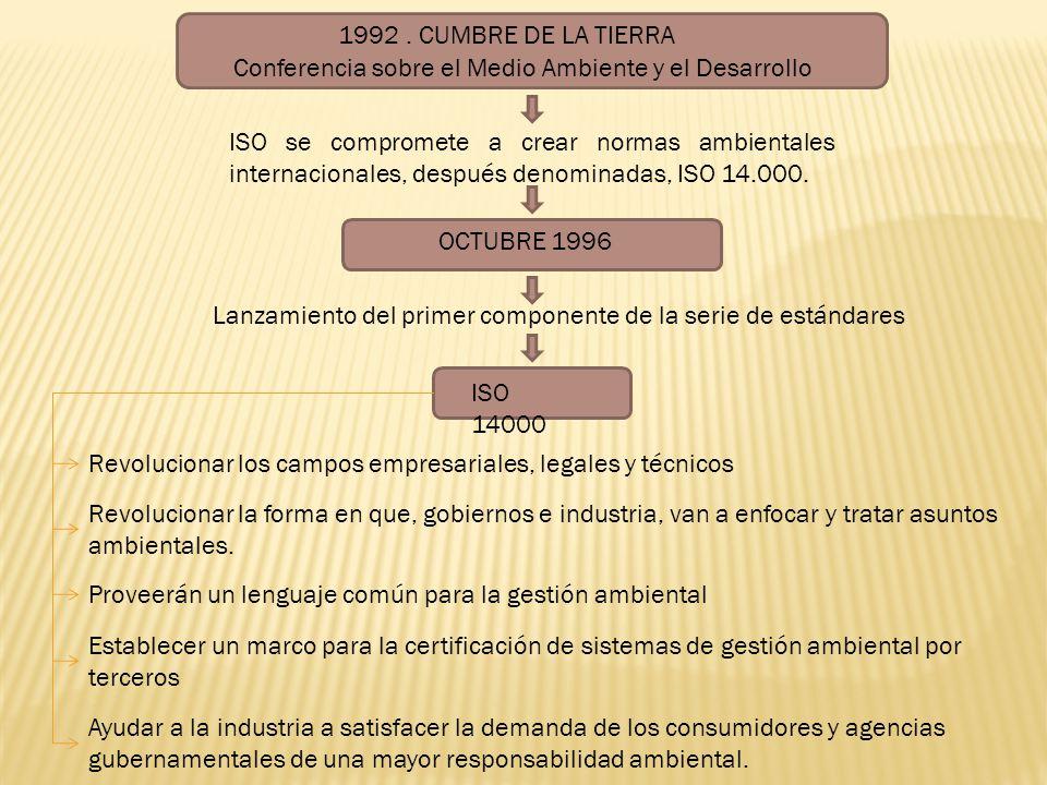 1992 . CUMBRE DE LA TIERRA Conferencia sobre el Medio Ambiente y el Desarrollo.