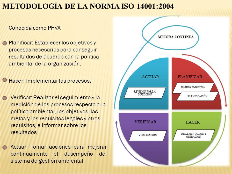 METODOLOGÍA DE LA NORMA ISO 14001:2004