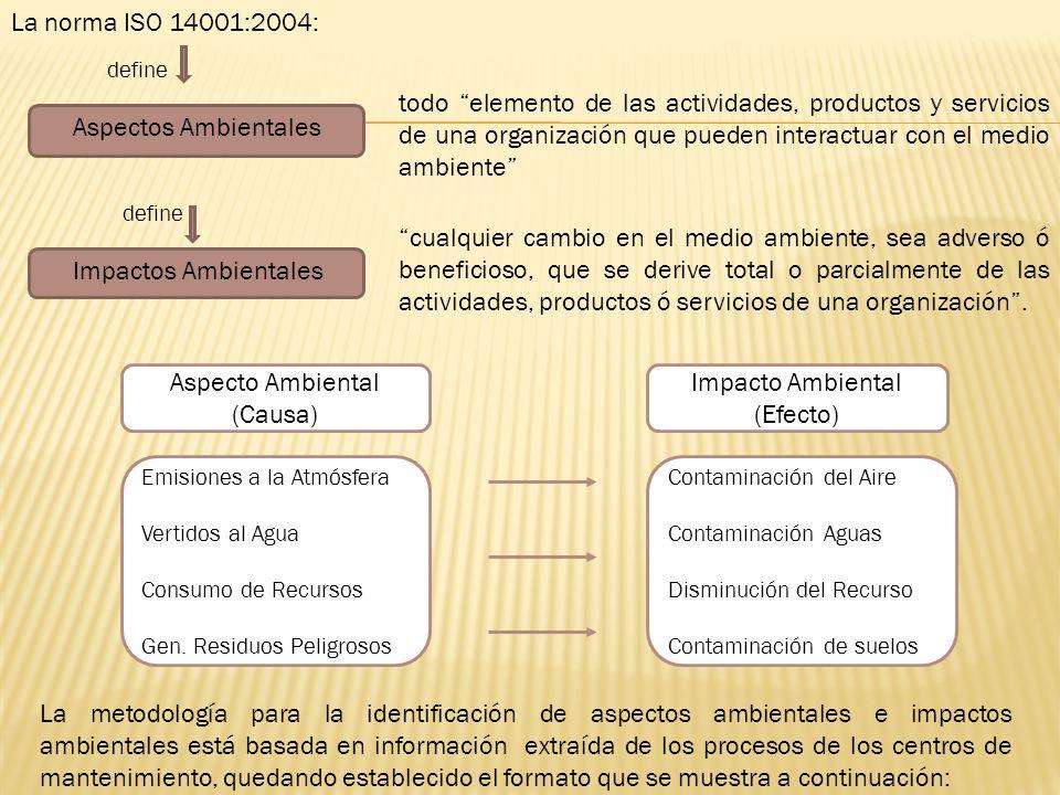 La norma ISO 14001:2004: define.