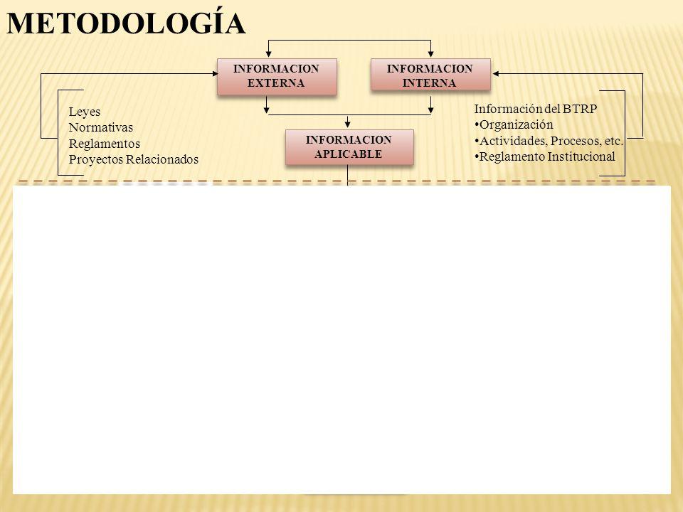 METODOLOGÍA Información del BTRP Leyes Organización Normativas