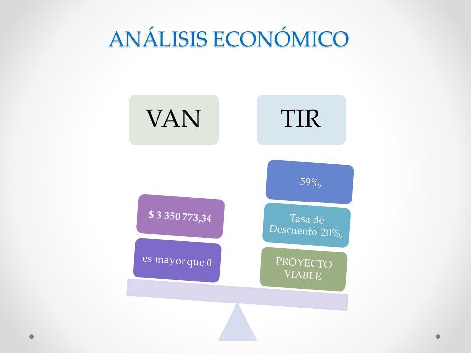 ANÁLISIS ECONÓMICO VAN es mayor que 0 $ 3 350 773,34 TIR