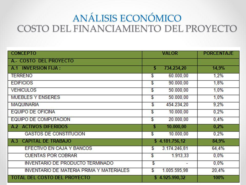 ANÁLISIS ECONÓMICO COSTO DEL FINANCIAMIENTO DEL PROYECTO