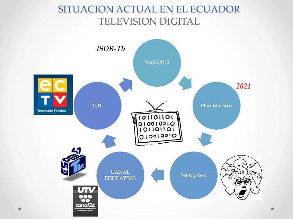 SITUACION ACTUAL EN EL ECUADOR TELEVISION DIGITAL