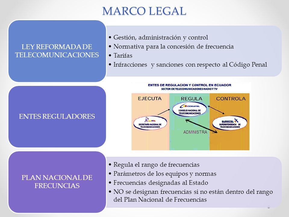 MARCO LEGAL LEY REFORMADA DE TELECOMUNICACIONES ENTES REGULADORES