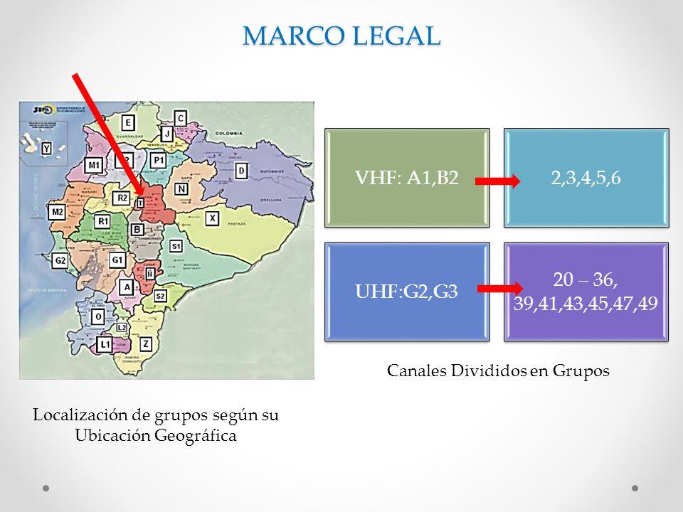 Localización de grupos según su Ubicación Geográfica