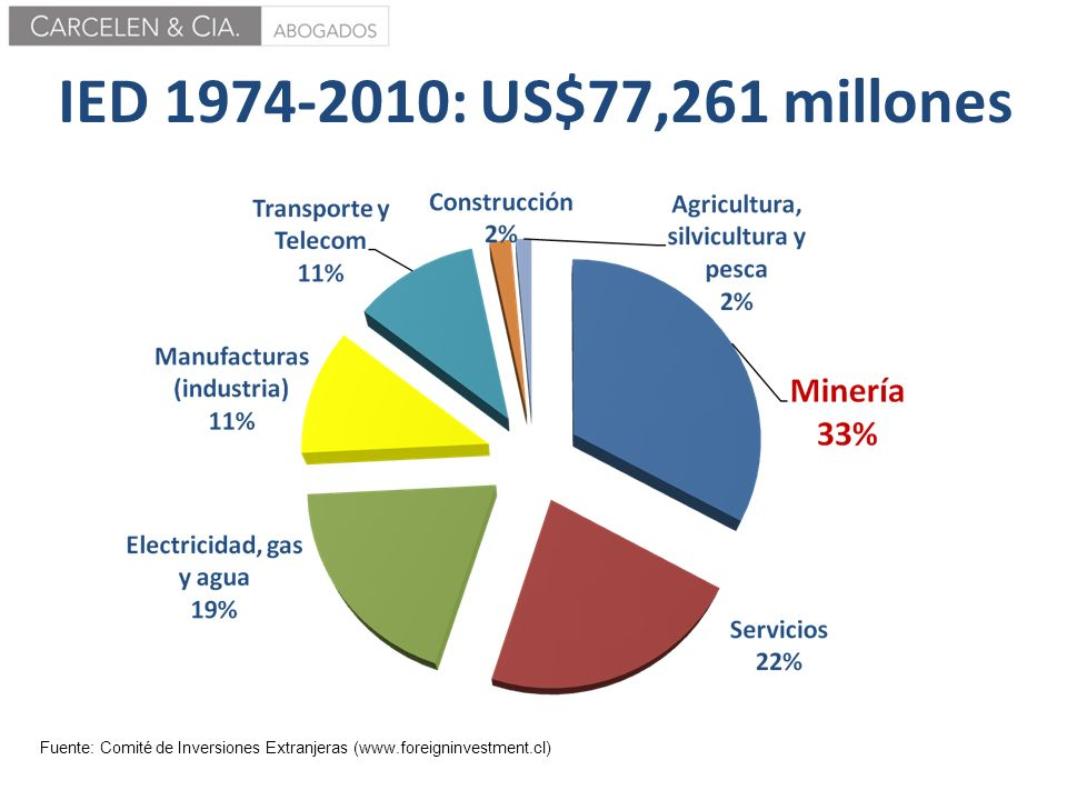 IED 1974-2010: US$77,261 millones Fuente: Comité de Inversiones Extranjeras (www.foreigninvestment.cl)